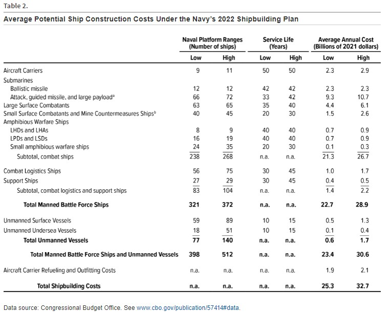 CBO Says Shipbuilding Plan Would Cost 10 to 43 Percent Over Current Costs